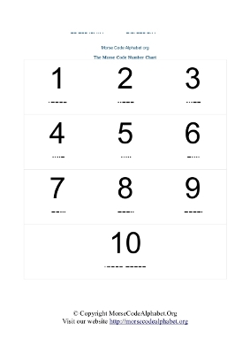 graphic regarding Alphabet Chart Printable Pdf named Morse Code Alphabets and Quantities Charts in just PDF Morse Code